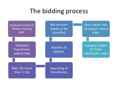 the bidding process for ipl