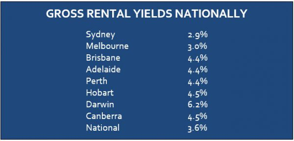 Disparity in rental markets extreme gross rental yields nationally