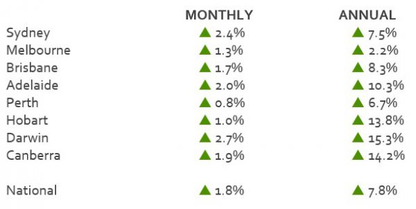 New listings lift substantially monthly change in capital city home values