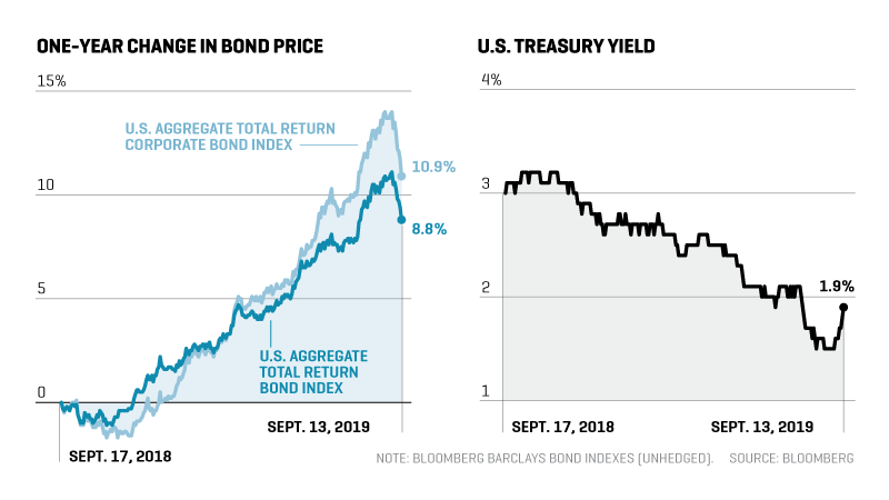 Bond Market Turbulence: Why It Matters and What to Do About It