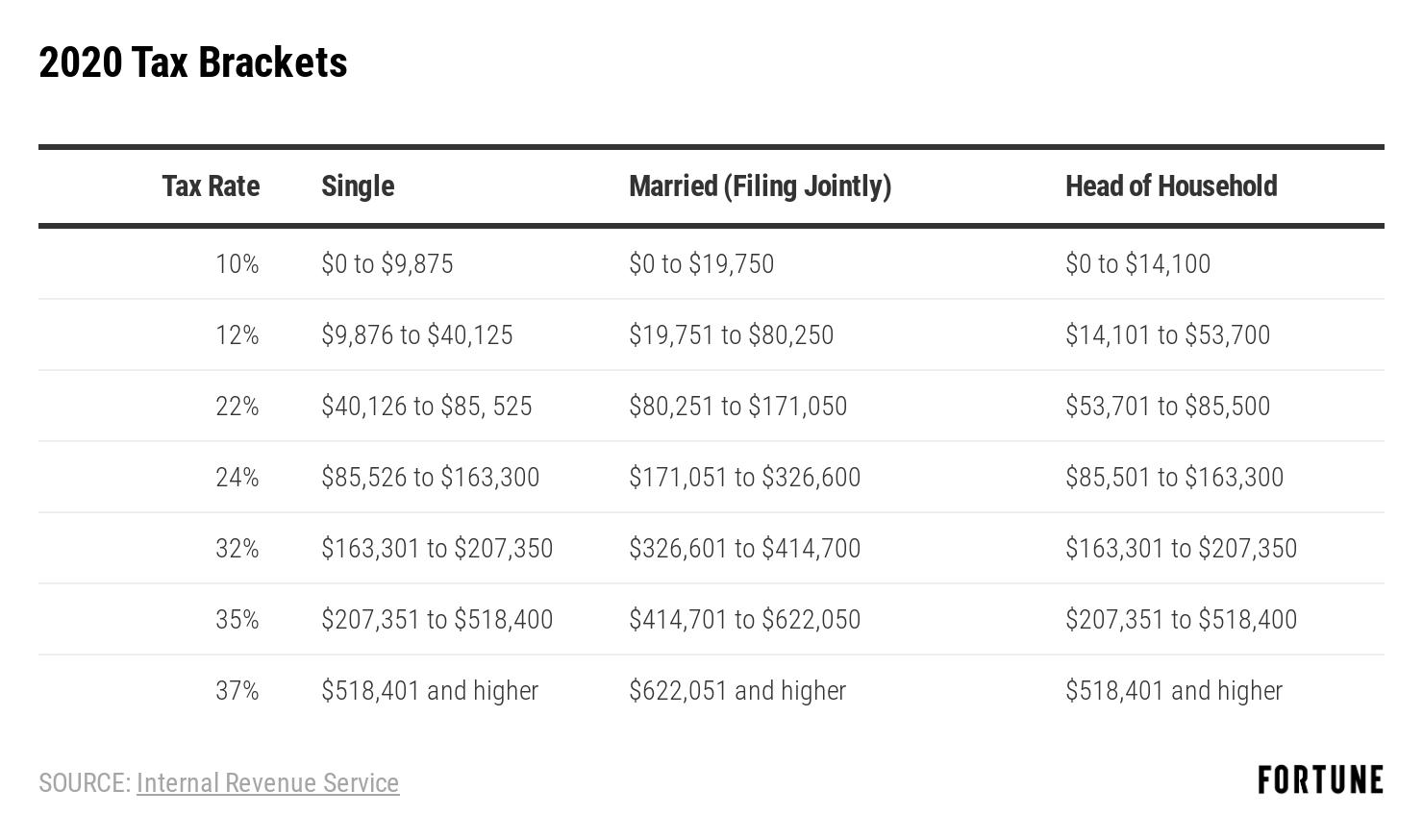 Fed Tax Table