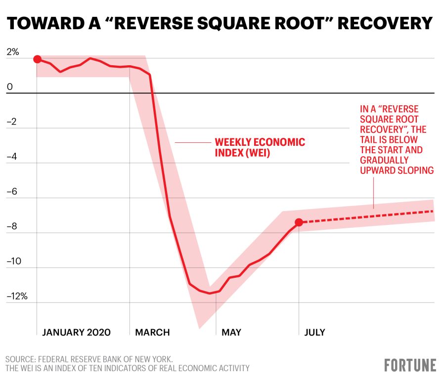 Inverse square root recovery