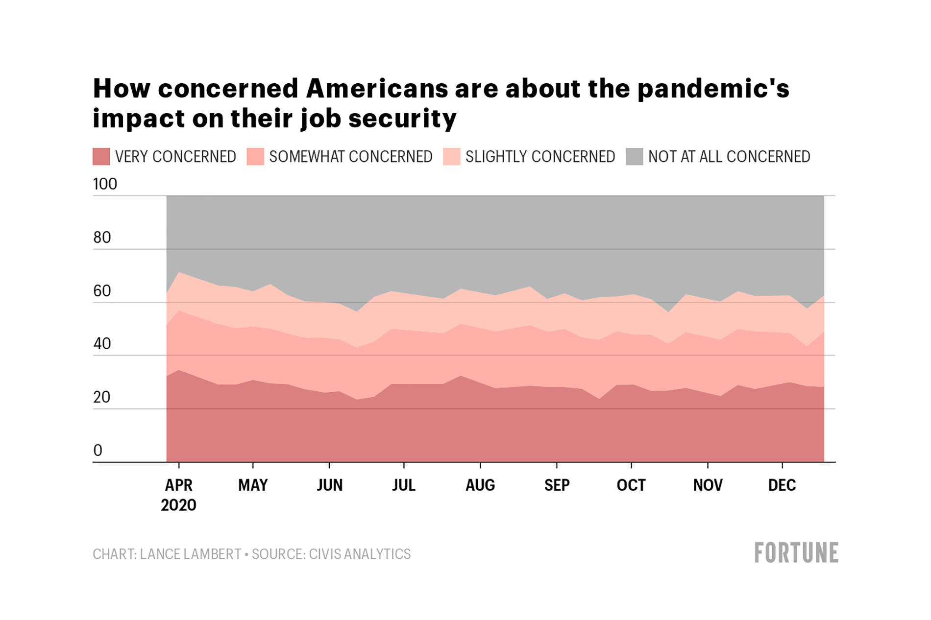 What job security? Americans are feeling worn down and fearful of layoffs