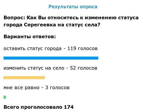 Результат опроса на сайте акима района на 17 октября 2012г