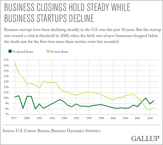 Business Closings Hold Steady While Business Startups Decline