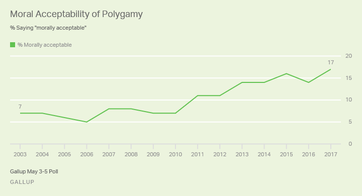 polygamy line graph updated