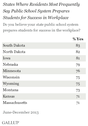 States Where Residents Most Frequently Say Public School System Prepares Students for Success in Workplace