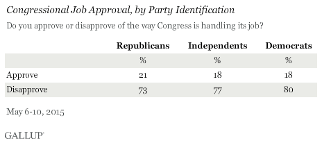 Congressional Job Approval, by Party Identification, May 2015