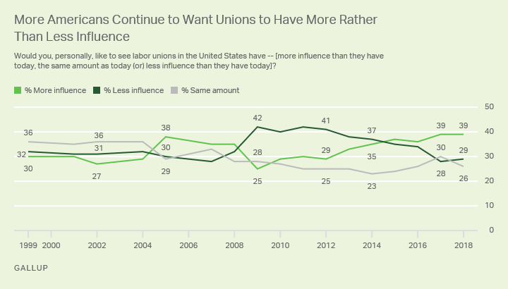 Graph 3_Desired Influence of Labor Unions