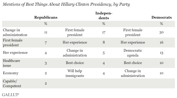 Best Things About Clinton Presidency by Party