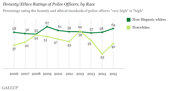 Honesty/Ethics Ratings of Police Officers, by Race