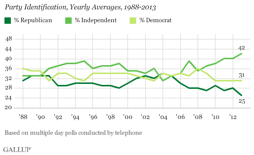 Party Identification, Yearly Averages, 1988-2013
