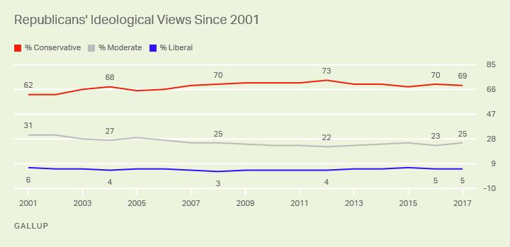 Republicans' Ideological Views Since 2001