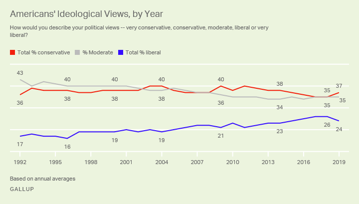 Line graph of Americans' political ideology since 1992, showing percentages identifying as conservative, moderate and liberal.