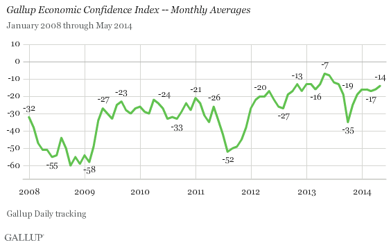 Monthly Economic Confidence Index January 2008-May 2014