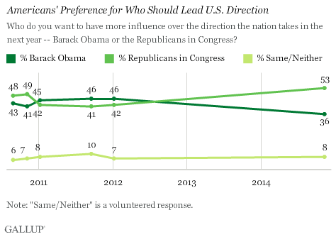 Americans' Preference for Who Should Lead U.S. Direction