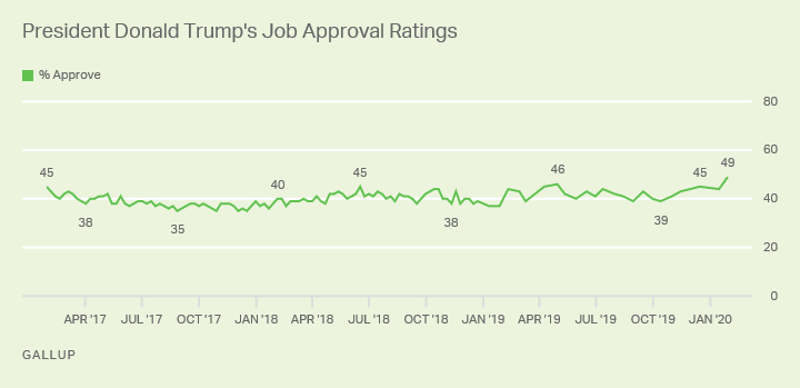 Line graph. President Trump's job approval is at a new high of 49%.