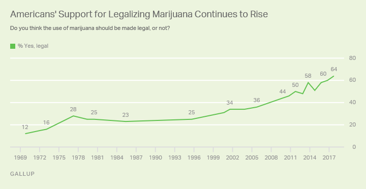 Trend: Americans' Support for Legalizing Marijuana Continues to Rise