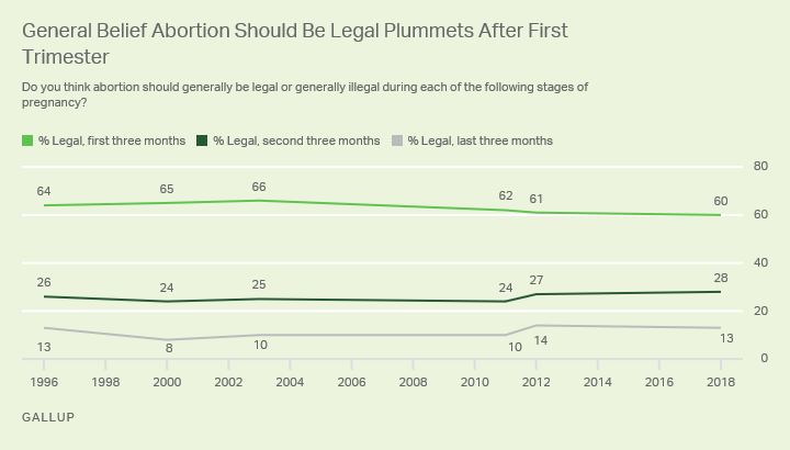 Line graph: Should abortion be legal during the three trimesters? 2018: 60% yes, legal (first trimester); 28% (second); 13% (third).