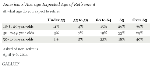Average retirement income