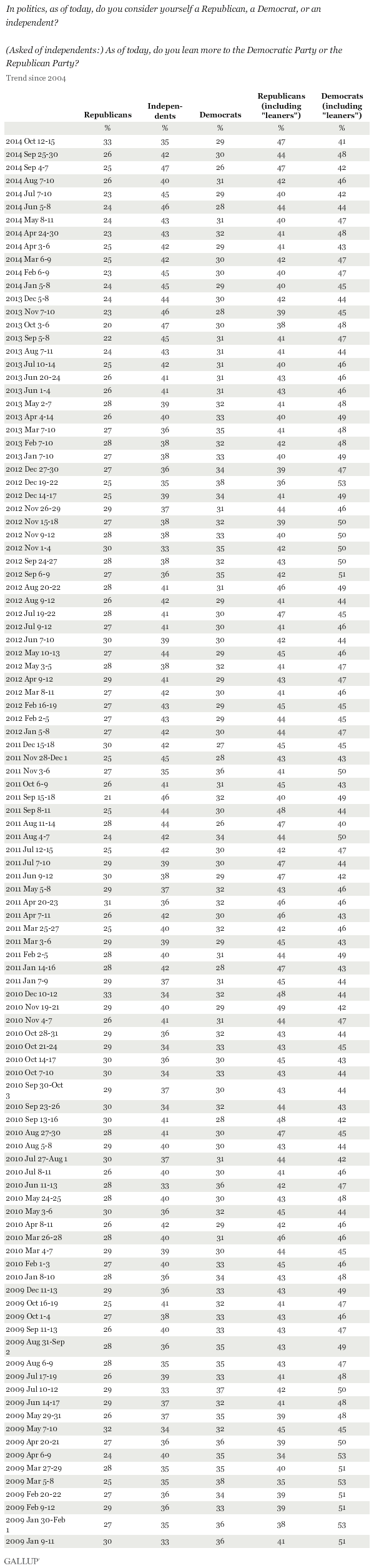 Party affiliation in U.S. plus leaners