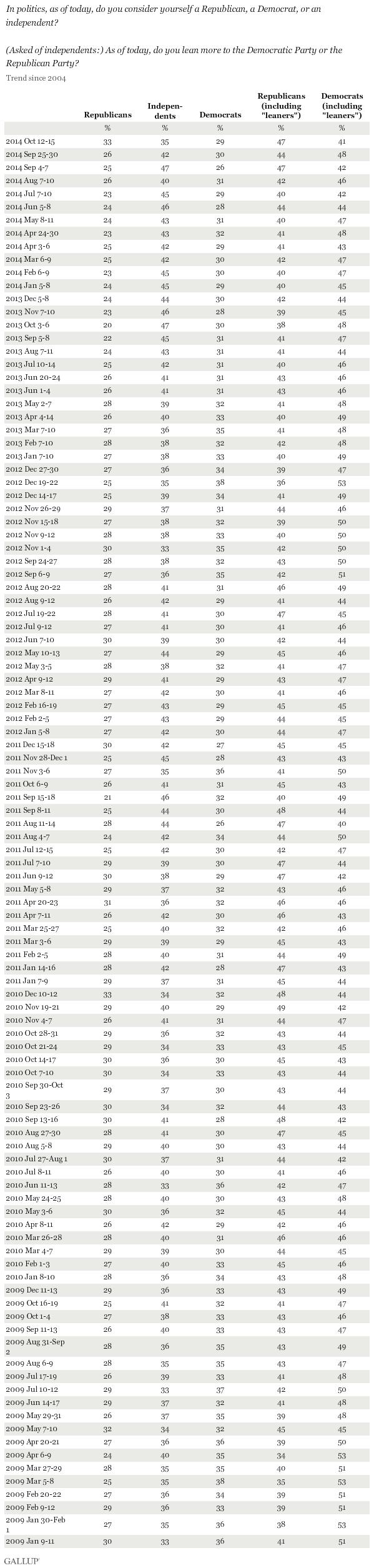 24d3c094defd Party affiliation in U.S. plus leaners