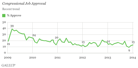 Congressional Job Approval: Recent Trend