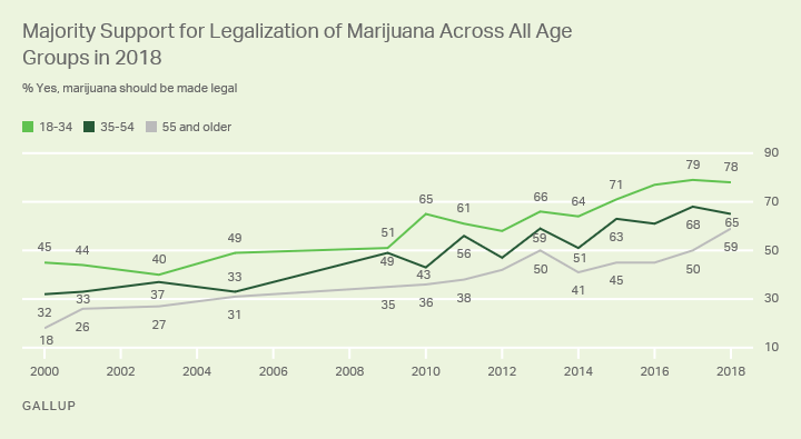 Line graph of support for legalizing marijuana by age: 78% of 18- to 34-year-olds, 65% of 35-54 and 59% of 55+ support it.