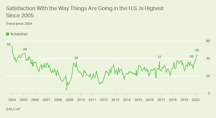Line graph. 45% of Americans are satisfied with the way things are going in the U.S., the highest in 15 years.