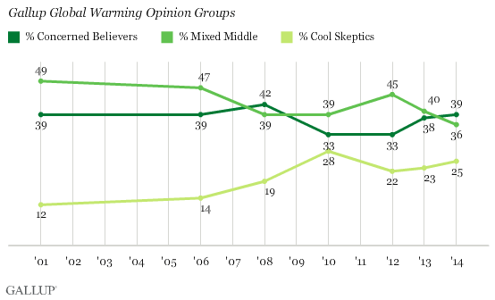 Gallup Global Warming Opinion Groups