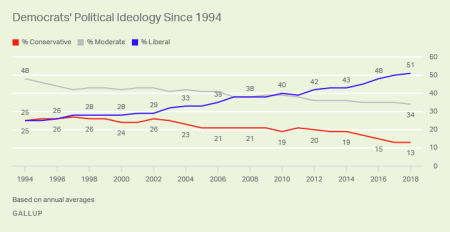 Line graph. The percentage of liberal Democrats has doubled since 1994 while moderates and conservatives both down.