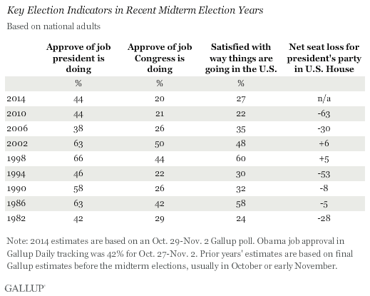 Key Election Indicators in Recent Midterm Election Years