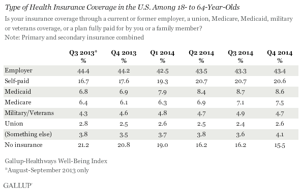 Type of Health Insurance Coverage in the U.S. Among 18- 64-Year-Olds