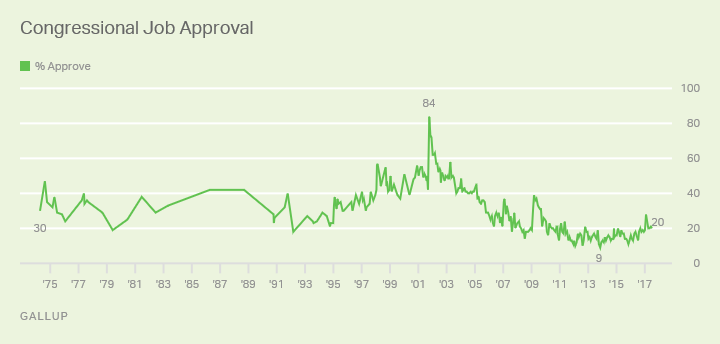 Trend: Congressional Job Approval