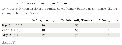 Trend: Americans' Views of Iran as Ally or Enemy