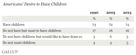 Americans' Desire to Have Children, 1990-2013