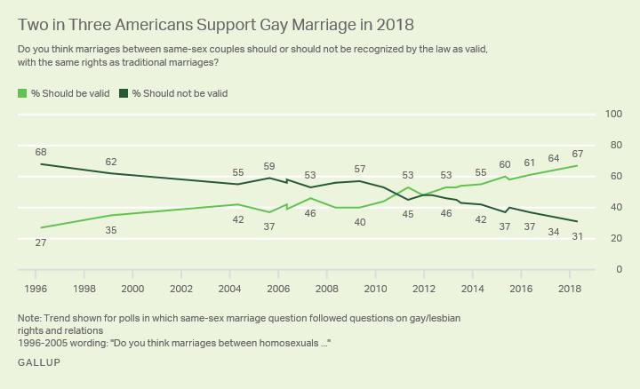 GayMarriageSupport