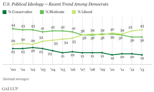U.S. Political Ideology -- Recent Trend Among Democrats