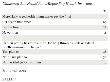 Uninsured Americans' Plans Regarding Health Insurance