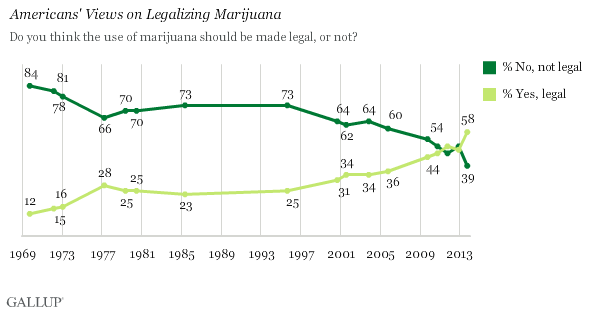 Americans' Views on Legalizing Marijuana