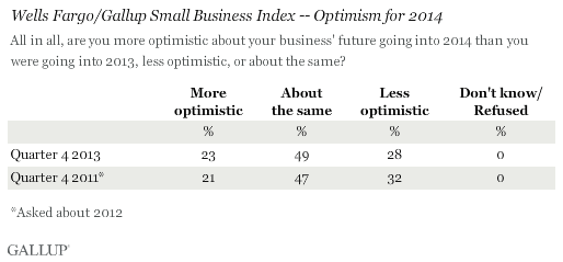 Wells Fargo/Gallup Small Business Index -- Optimism for 2014