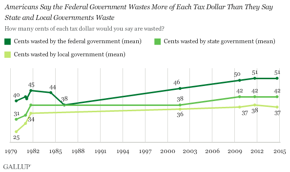 Americans Say the Federal Government Wastes More of Each Tax Dollar Than They Say State and Local Governments Waste