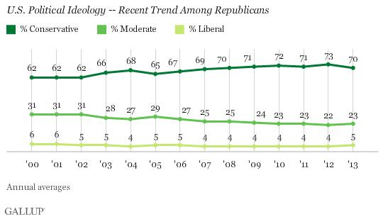 U.S. Political Ideology -- Recent Trend Among Republicans