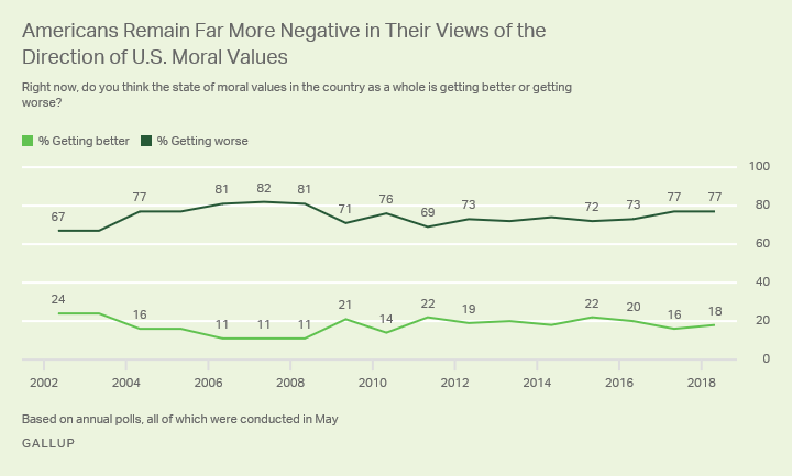 Line graph: Americans' views of U.S. moral values' direction: 18% getting better, 77% getting worse (2018). High, getting worse: 82% ('07).