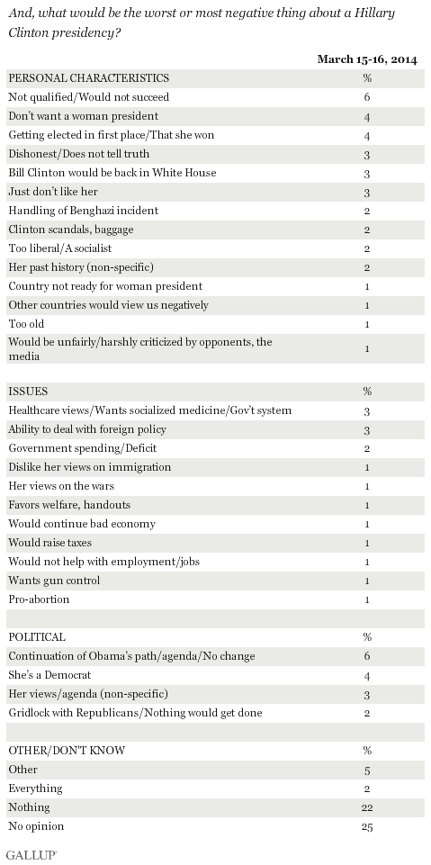 Negatives Associated With Possible Clinton Presidency