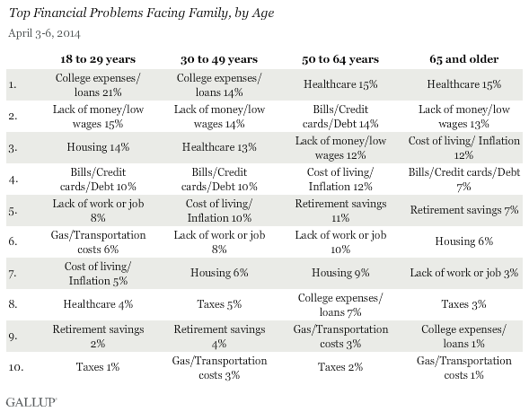 Top financial problems facing family, by age