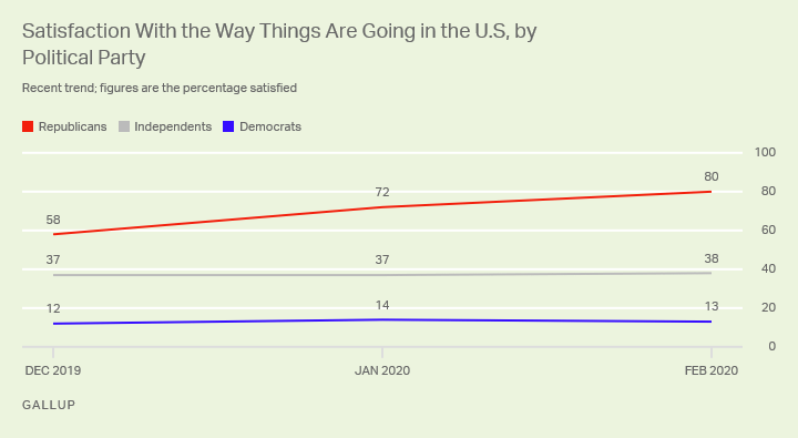 Line graph. Republicans' satisfaction with the state of the nation has increased from 58% to 80% since December.