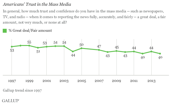 Americans' Trust in the Mass Media