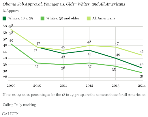Obama Job Approval, Younger vs. Older Whites, and All Americans, 2009-2014