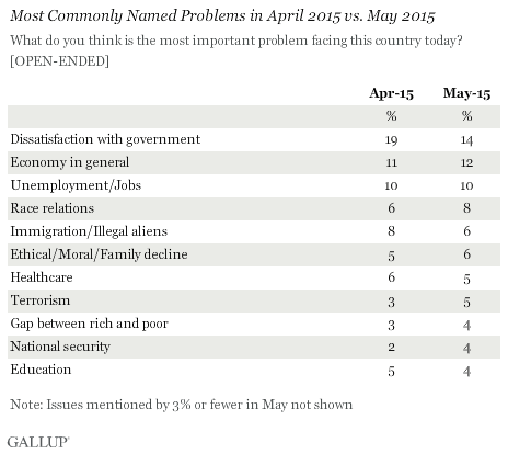 Most Commonly Named Problems in April 2015 vs. May 2015